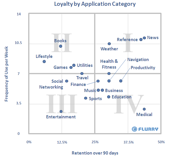 Flurry user retention over 90 days